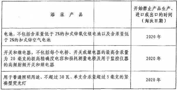 《水俣公约》将于2020年正式生效 荧光灯产品和高压汞灯被列入被限制和淘汰的产品