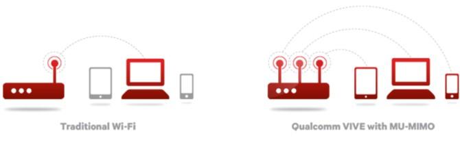 Wi-Fi前沿技术科普:MU-MIMO/802.11ad
