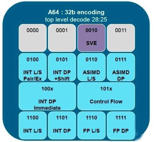 ARM架构将在超级电脑应用领域大展身手