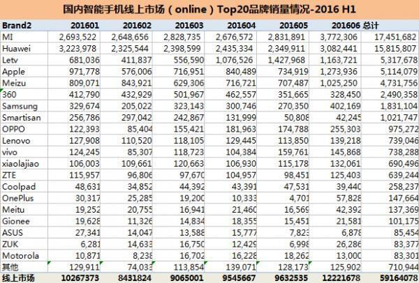 2016年上半年中国智能手机销量Top20:华为第一 苹果第三