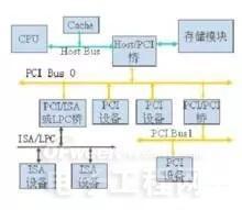 PCIE-4要来了 PC外部总线发展史回顾
