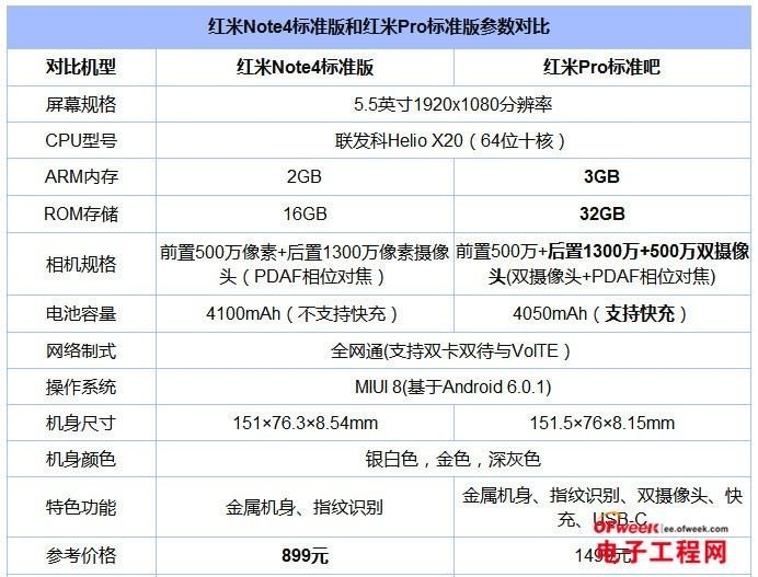 红米Note4和红米Pro对比评测:最强内斗 魅蓝E/cool1的对手是谁?