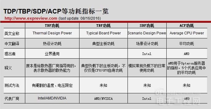 电子产品能效比日益提升 TDP/TBP/SDP/ACP有何差别?