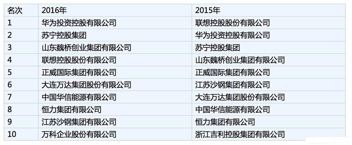 中国民企500强:华为登顶联想降至第四