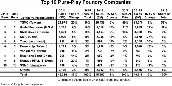 2016年四大纯晶圆代工厂将以84%的市占比领跑市场