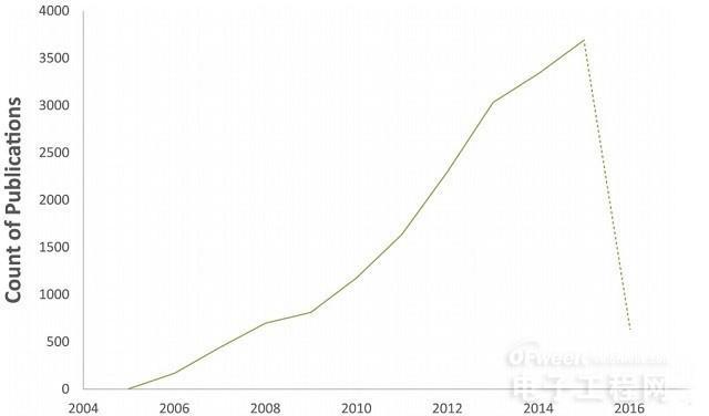 移动互联网时代硬件的根基 全球电池专利储备分析