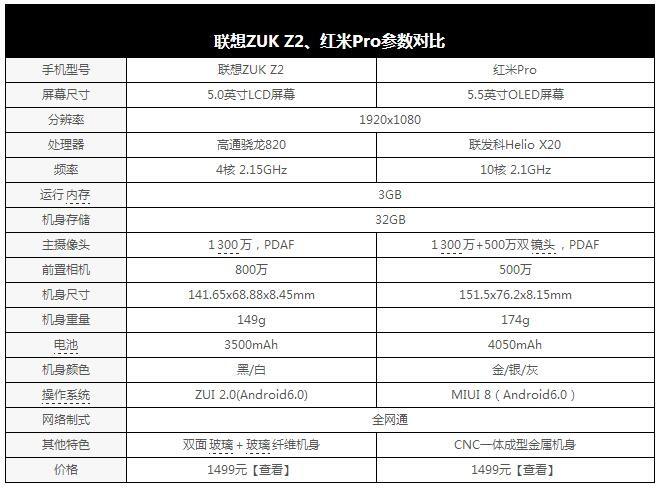 联想ZUK Z2/红米Pro对比评测:配置有差别 价格却一样 体验谁更好?