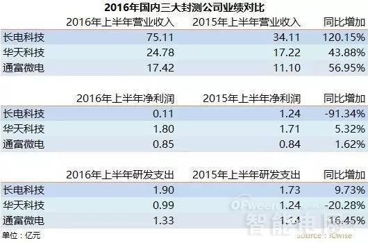 从长电/华天/通富半年报看国内半导体产业发展