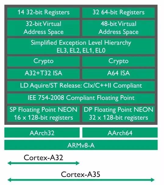打造超高能效嵌入式环境 详解ARM Cortex-A32处理器