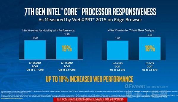 Intel第七代Kaby Lake处理器有哪些提升?