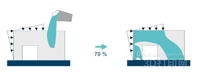 Tosca软件在传统制造模式下铸造和注塑模具的设计方面会充分考虑到传统制造都有哪些限制。那么在增材制造模式下,是否也需要有一些特殊的考虑呢?拿NASA的飞行器和卫星上的一个线路板外壳来说。考虑到发射平均成本,1磅的材料发射到空间的成本接近10,000美元。拓扑优化设计的模型通过FDM熔融沉积3D打印技术制造出来后重量减轻了将近三分之一。   需要考虑的因素不仅仅包括增材制造加工过程本身,通常3D打印出来的产品与传统工艺制造出来的零件还需要组装在一起。Tosca软件仿真优化过程中就需要考虑两种零件结合
