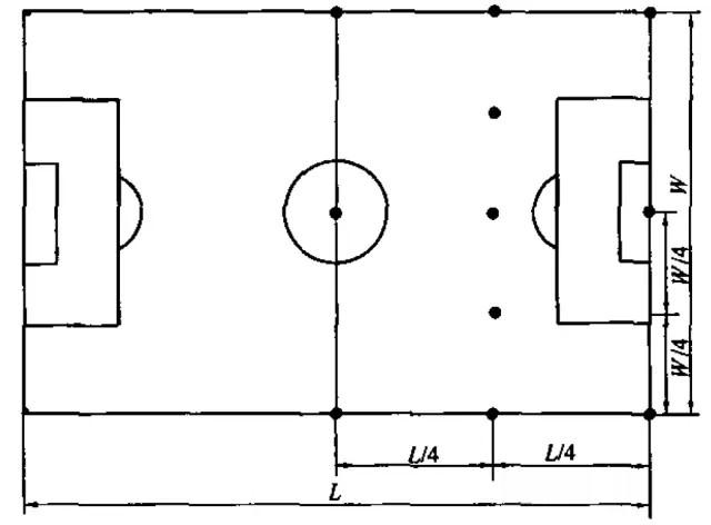 其他国际标准中规定的足球场眩光测试点分布图