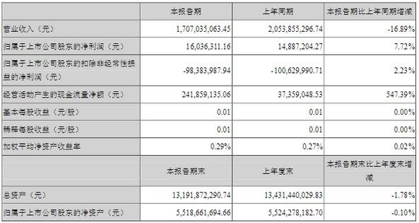 德豪润达两大主业营收均下滑:LED业务营收9.31亿元