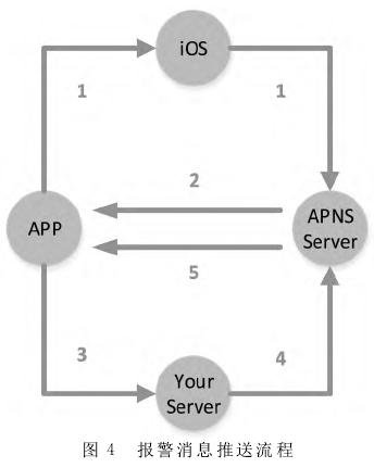 基于iOS的智能家居安防系统移动端设计