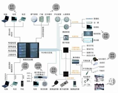 家庭智能控制与及报警系统的英文翻译是什么