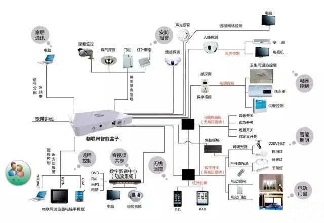 有关智能照明、智能家居的通信技术汇总
