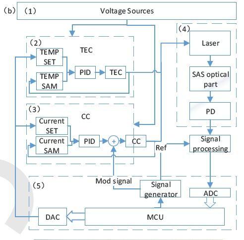 小型化的稳频激光系统设计与实现
