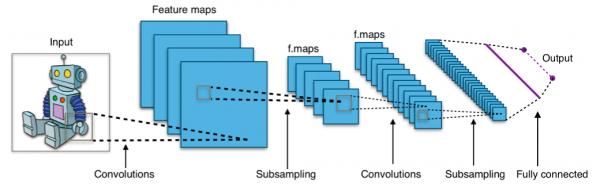 """人造纹理的合成步骤   在《TextureSynthesisUsingConvolutionalNeuralNetworks》中,DeepArt团队介绍了用于物体识别的卷积网络是如何用来完成另一项任务:合成人造纹理的,意即模仿原始图像的纹理创造一张人工合成的图像。通过可以被""""打散重组""""的图像都包含某一特定的图样,比如沙子、纸张、碎云、木纹、混凝土的特写图片,整体布局对于这类图片来讲并不像对于地标建筑那样是重要特征。   合成图片的产生过程就是不断迭代""""升级&rdq"""