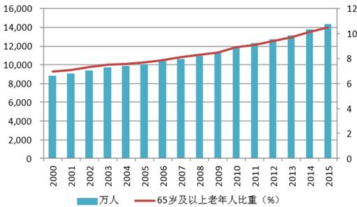 中国老年人口比重_...各省65岁以上老年人口比重-数据解读老龄中国 一 老龄化