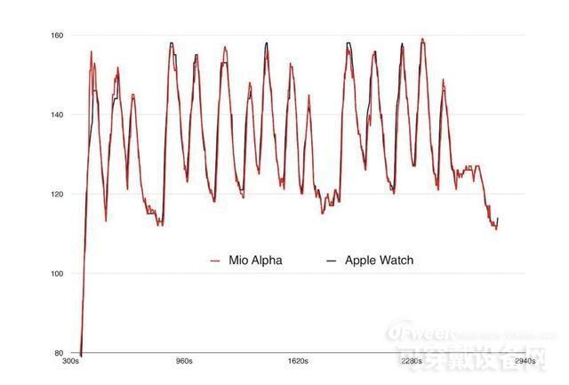 智能穿戴设备如何进行心率监测?详解智能手表、手环心率监测原理