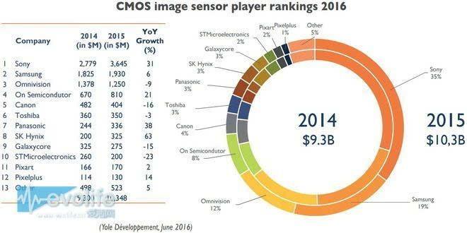 索尼CIS的十年奋斗史、追赶史:CMOS图像传感器