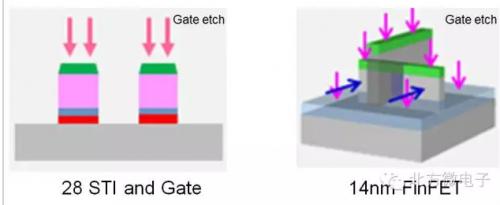 北方微电子迎来14纳米技术时代