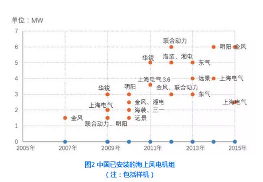 中国海上风电机组发展现状