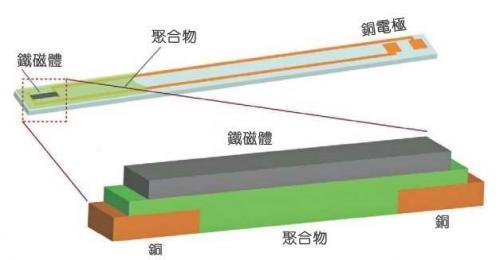 逆自旋霍尔效应 微波能量转化为电能?