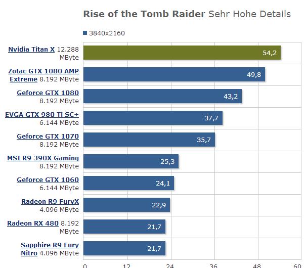 NVIDIA Titan X性能评测:核弹级游戏利器 单卡彻底征服4K!