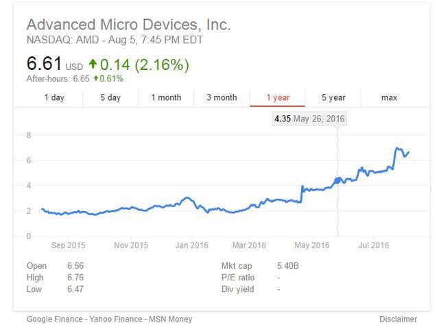AMD破产? 别闹了 分析师都开始看好AMD股价了