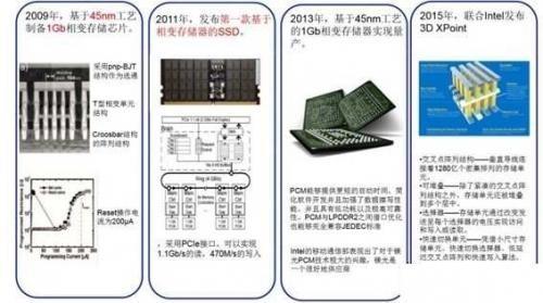 存储器市场空间超6000亿元 三星/美光/ST/IBM都有啥动作?