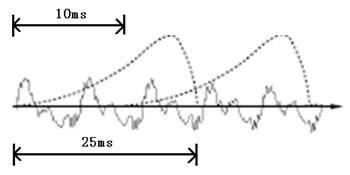 语音识别技术分析:语音变成文字其实没有那么神秘
