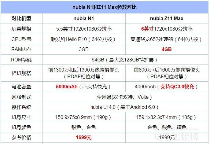 nubia N1/Z11 Max对比评测:主打定位颇为相似 怎么性能差距却很明显?