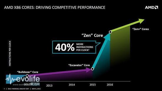 AMD首批Zen架构处理器预计10月问世 一场CPU价格大战即将到来?