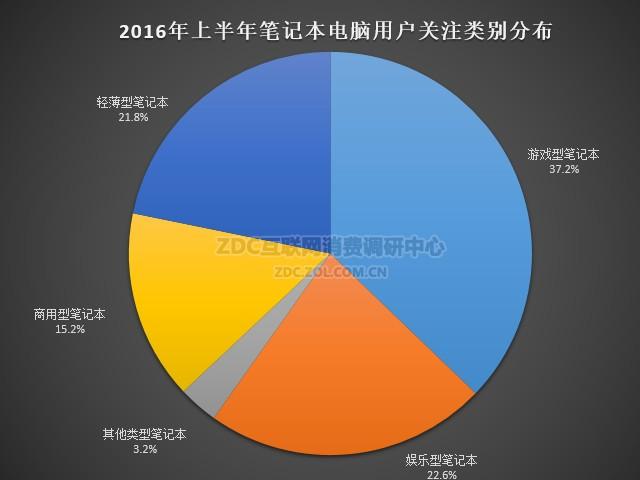 ZDC调研报告:2016年游戏型笔记本各价位段关注度排名与关注人群分析