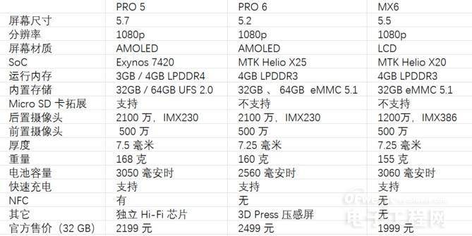 魅族 MX6/魅族PRO 6/魅族 PRO 5横向对比:三代「旗舰」都卖 2000 元 该买哪个?