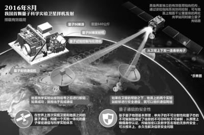 量子通信卫星发射在即 中国走在世界前列