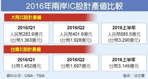 一图看懂两岸IC设计产值对比 超越台湾仅靠补贴?