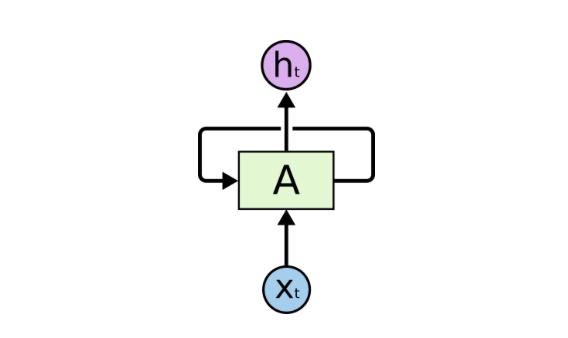 什么是循环神经网络(RNN) 如何使用它们?