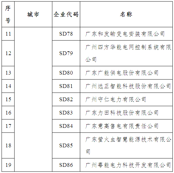 拟列入广东省售电公司目录的企业名单