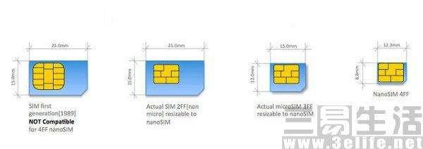 【解析】你知道SIM卡是什么吗?