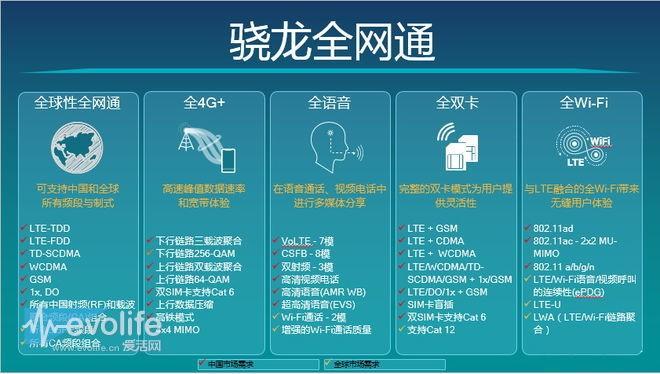 【解读】高通骁龙处理器:在智能手机无线连接技术上的领先表现