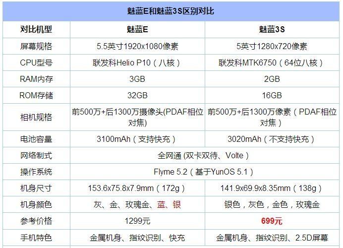 魅蓝3S PK 魅蓝E:发现魅蓝3S性价比超高!真的吗?