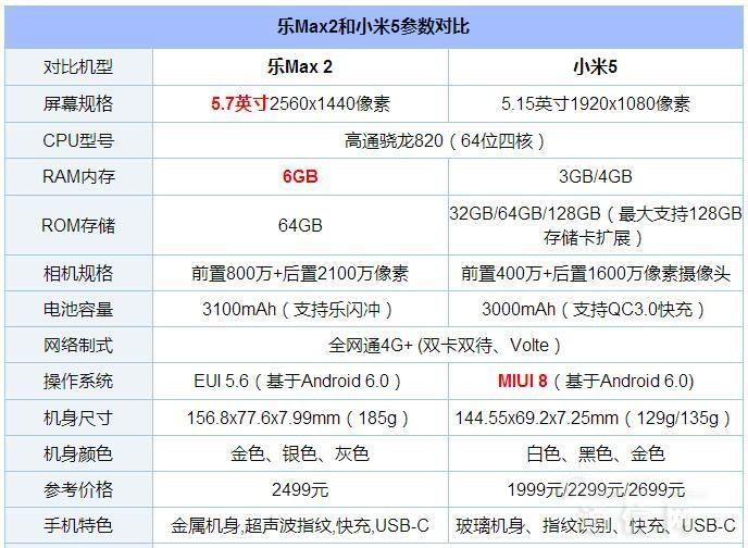 小米5 PK 乐Max2:骁龙820发烧级对决 哪个更值得买?