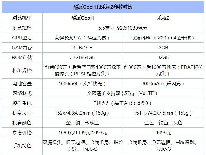 酷派Cool1和乐视2对比评测:骁龙652、联发科Helio X20对决 哪个好?