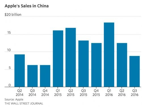 苹果在中国投资研发中心 下的是一步什么棋?