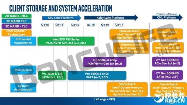 DDR4的进化道路:DDR5内存终于杀到!
