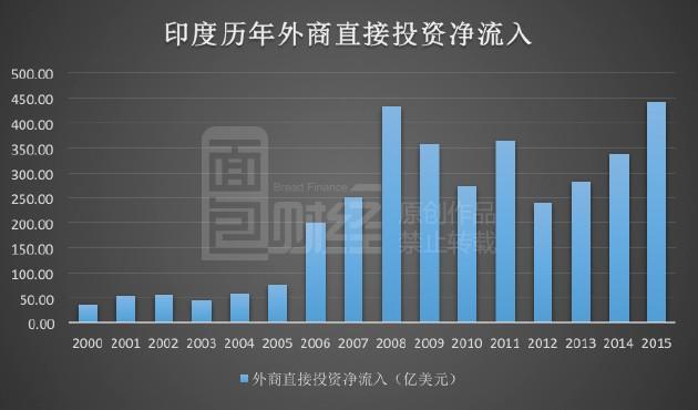 外商投资创新高 印度制造真能逆袭中国?