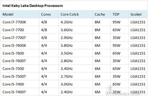 Intel下代CPU提升的秘密:一招鲜 吃遍天