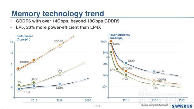 未来2年新一代内存技术产品:DDR5、GDDR6、LPDDR5、HBM3来齐了